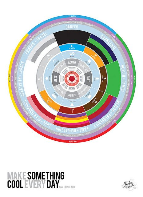 July 18th 2011  Feng Shui Bagua infographic