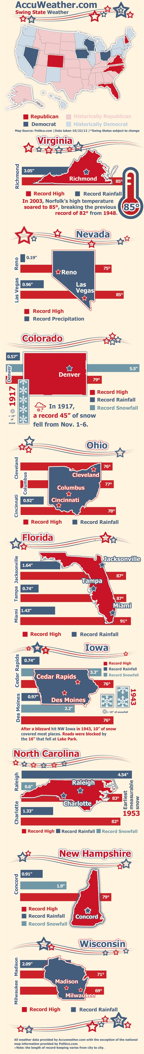 47 best 2012 elections infographics images on pinterest info a range of extreme weather has happened in the swing states in past presidential elections geenschuldenfo Gallery