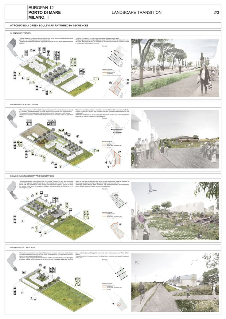 Introducing a green Boulevard rhythmed by Sequences   Image: Lamouche, Cyrille, Chatelain, Guillaume & Robergeaud, Cécilia (2012): Europan 12, Milano, Italy. Landscape Transition, via www.blogdeconcursos.com