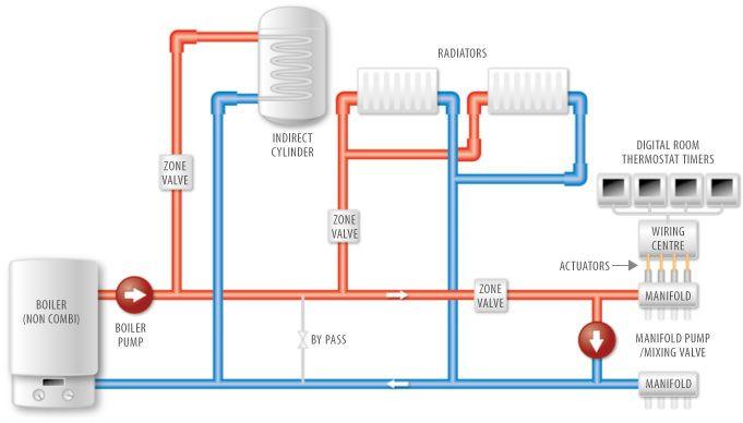 11 best Services images on Pinterest Underfloor heating