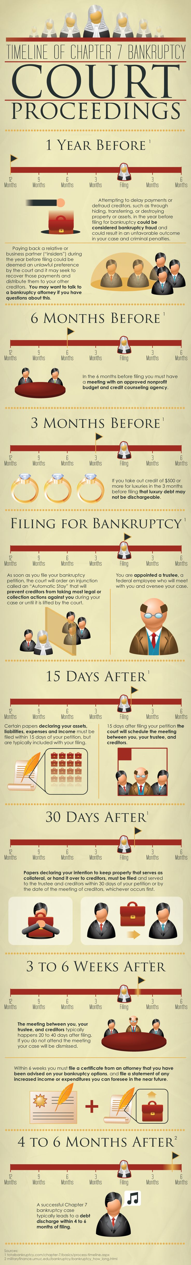 18 best bankruptcy images on pinterest | debt free, personal