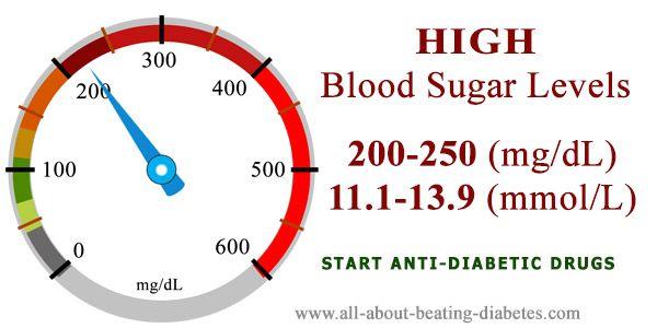 diabetes 250 mg