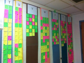 School Data Wall. Each color sticky represents a different grade level of what reading level the students are in. Adapt to EI with colors signifying EI time? Could use on a slightly smaller scale with velcro tabs in a binder. (See other post).