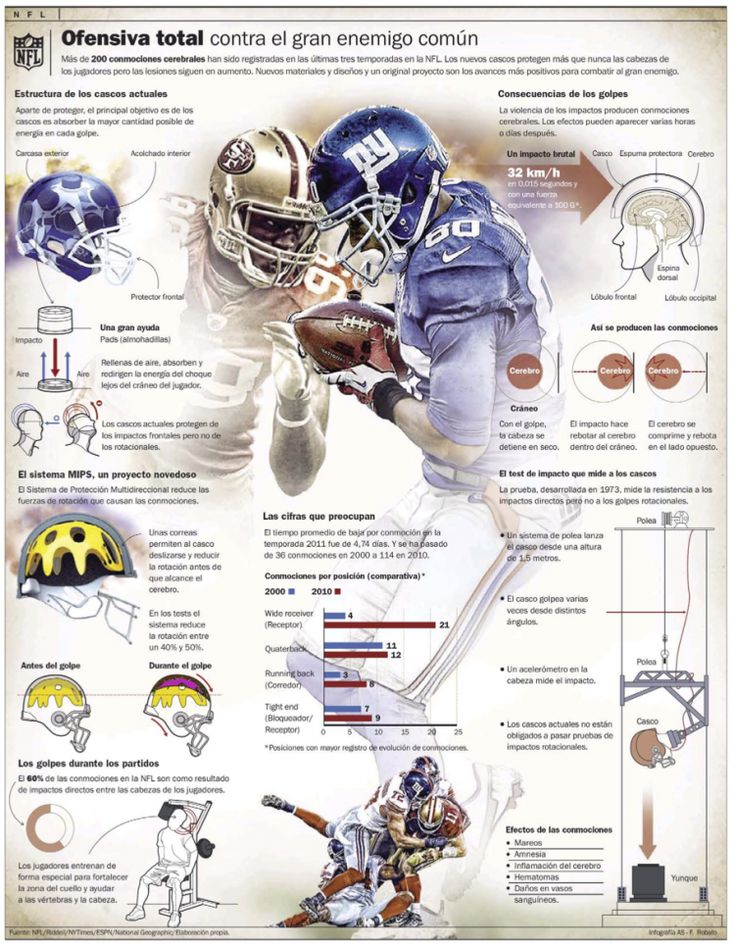 NFL , infographic by F. Robato | As Color