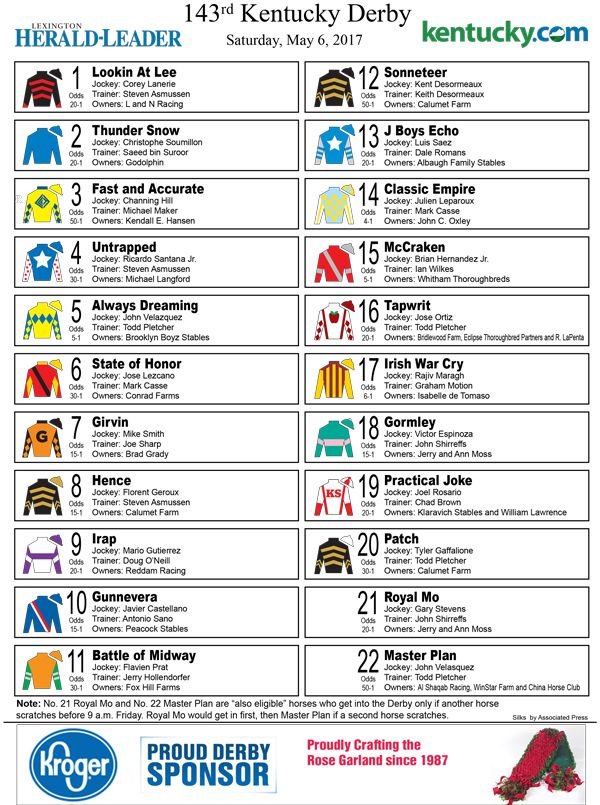 Printable: post positions, silks, odds for 2017 Kentucky Derby | Lexington Herald Leader