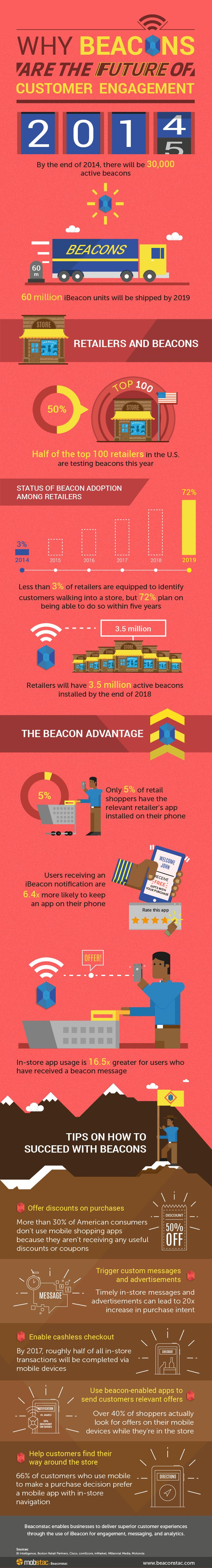 Why beacons are the future of customer engagement. Check out this infographic to know more about beacon trends in retail and for tips on how to succeed with beacons.