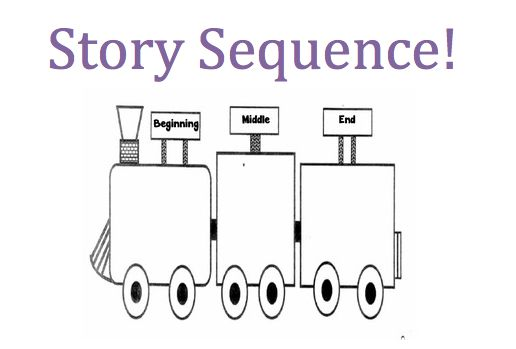 Story Sequencing: Activity and Assessment  Story sequencing is an activity for students to determine their understanding of what has happened in a text. This activity allows students to demonstrate their knowledge of the sequence of events in the beginning, middle and end, as well as their retelling abilities.