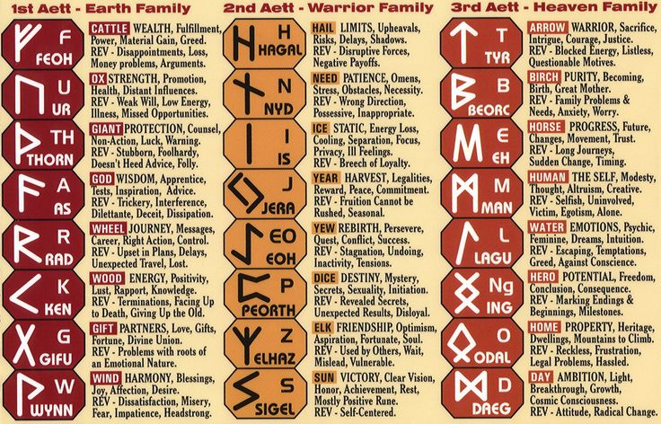 The runes broken into three groups of eight or aett (aettir), meaning 'family'. The First Aett is also known as Freyja's Aett, the Second as Heimdall's Aett, the Third as Tyr's Aett.