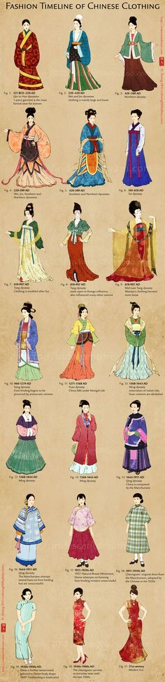 Evolution of Chinese Clothing and Cheongsam/Qipao by lilsuika.deviantart.com on @deviantART - A graphic summary of (mostly upper-class) Chinese women's clothing from the Han Dynasty to the present day. You can see the dramatic shift from hanfu to the qipao with the start of the Qing Dynasty.