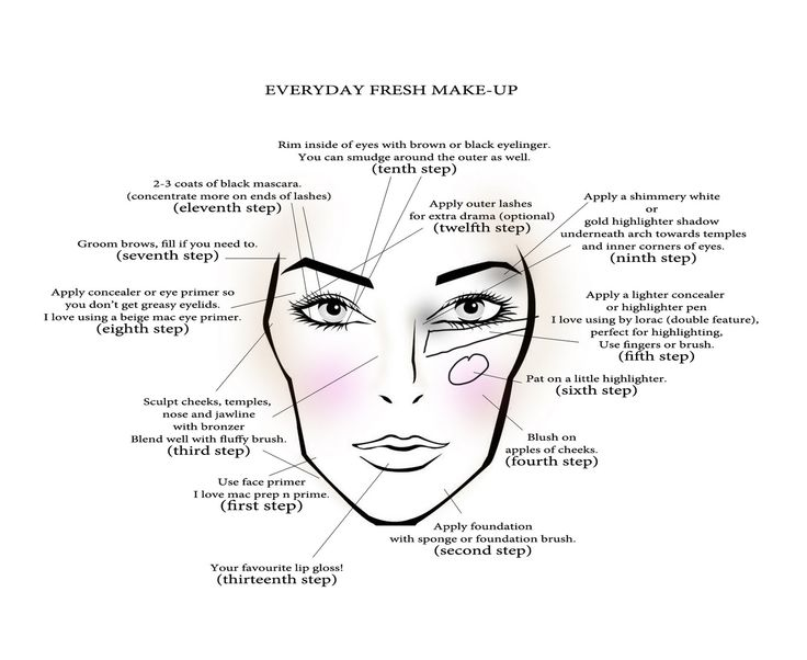 11 best Makeup tutorials images on Pinterest Makeup, Makeup - eye chart template