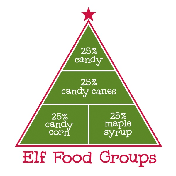 Elf Food Groups