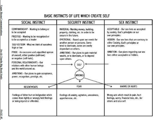 32 best worksheets images on Pinterest   Addiction recovery, Free ...