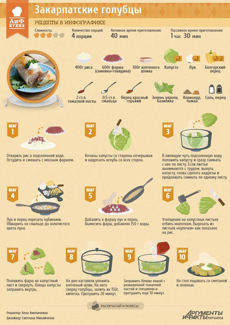 Рецепт в инфографике: Голубцы по-закарпатски | Рецепты в инфографике | Кухня | АиФ Украина