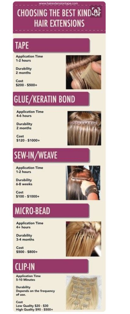 Looking for more information about semi permanent hair extensions? Find out best hair extension methods that are the least damaging in our latest blog post.