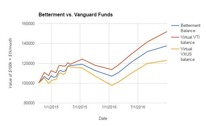 The Betterment Experiment: My real Betterment account, vs. calculated results in Vanguard index funds.