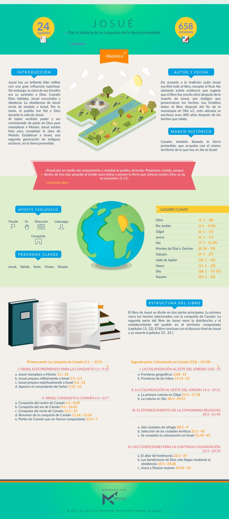Infografía sobre el libro de JOSUÉ. #infobiblia Puedes descargar esta infografía aquí Síguenos en: Instagram | Facebook | Twitter