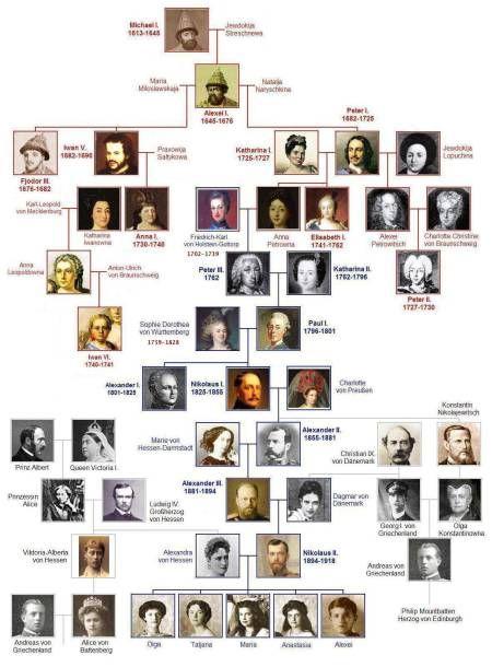 Wordless Wednesday Romanov Family Royal Genealogy