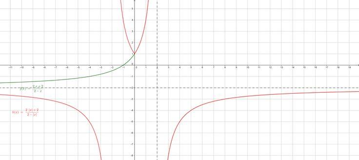 """Función racional y valor absoluto para la variable independiente """"x"""""""