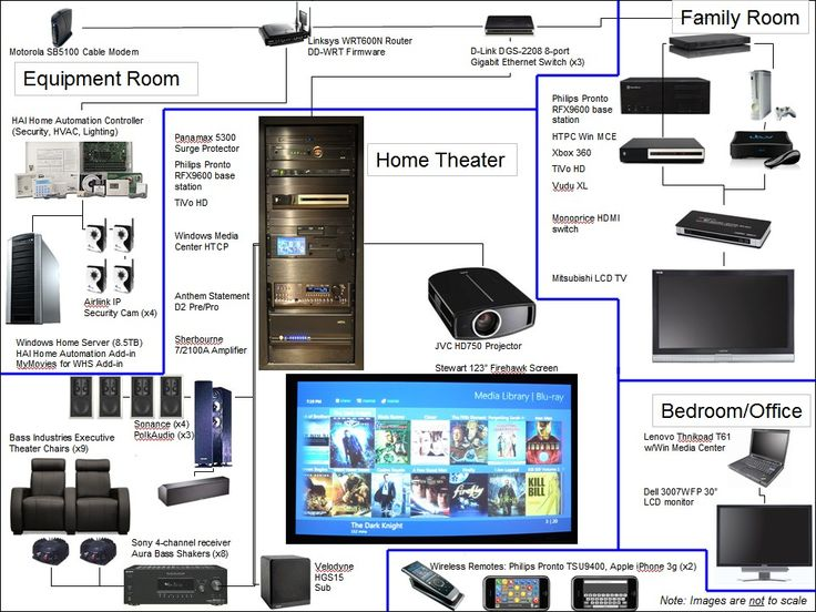 home theater wiring diagrams search basement family room home theaters