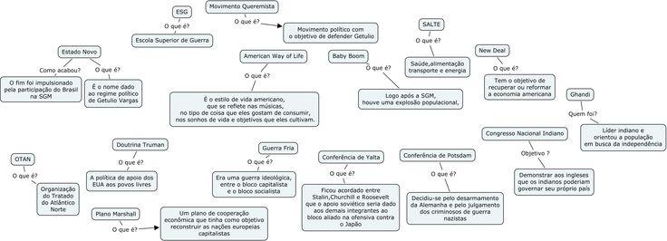Mapa conceitual para o estudo de história produzido pelo Victor Sousa 9º ano 2013