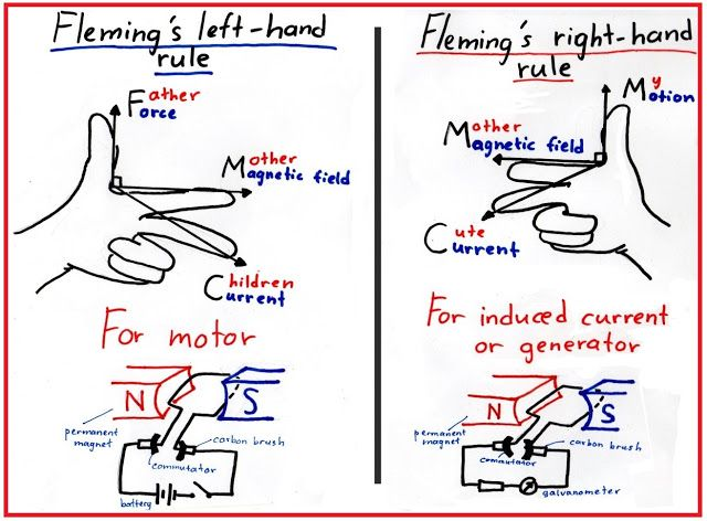Difference between Fleming's Left and Right Hand Rule   Electrical Info PICS