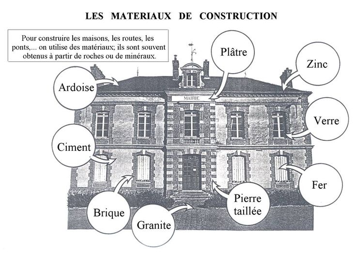 Mat riaux de construction fle lexique de la maison for Materiaux de construction maison