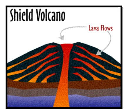 A Cross-Section of a Shield Volcano