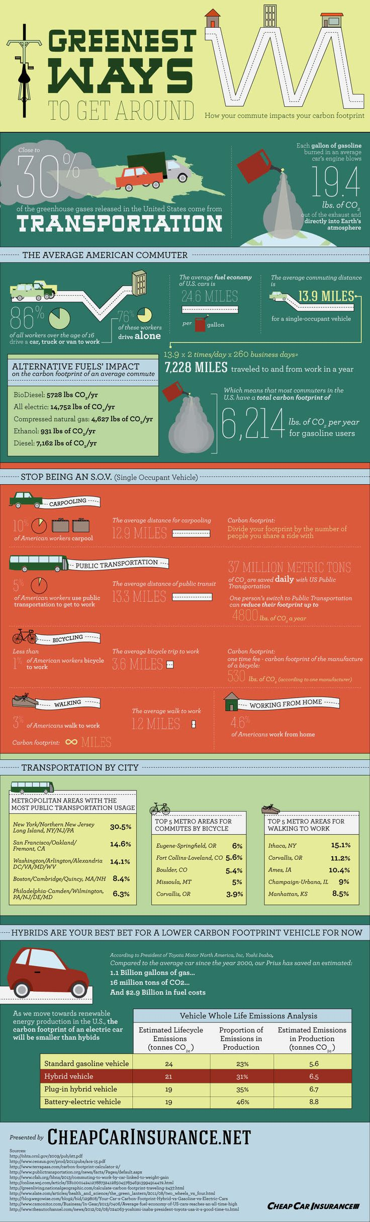 Green Travel Infographic - http://infographicality.com/green-travel-infographic/