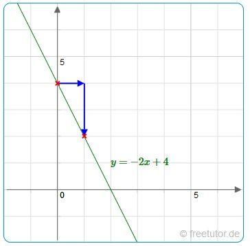 Übungen: lineare Funktionen zeichnen und bestimmen