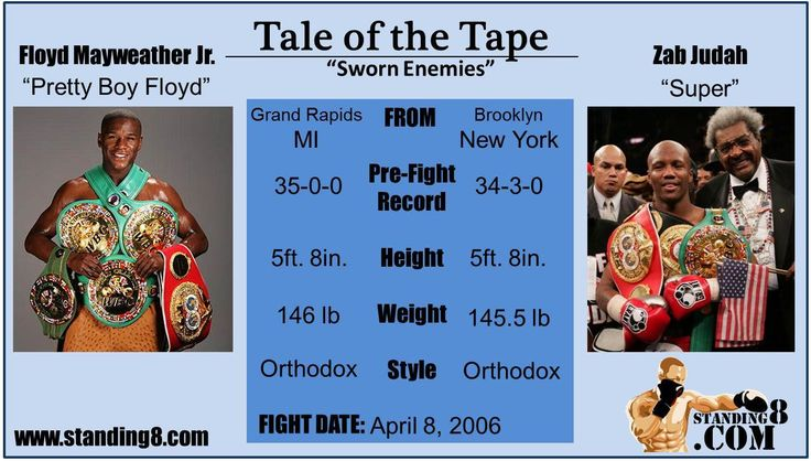 Floyd Mayweather Jr. Vs Zab Judah - Click Photo to Watch Full Fight online