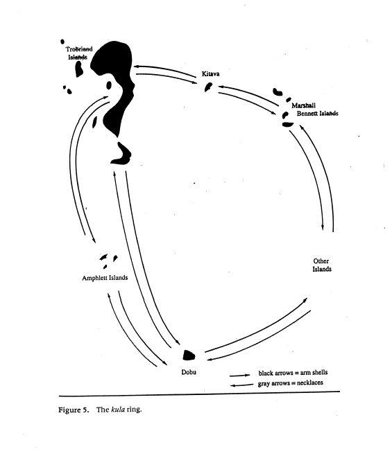 Mauss Kula Ring