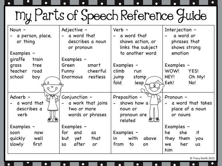 Best 25+ Parts of speech ideas on Pinterest | Parts of ...