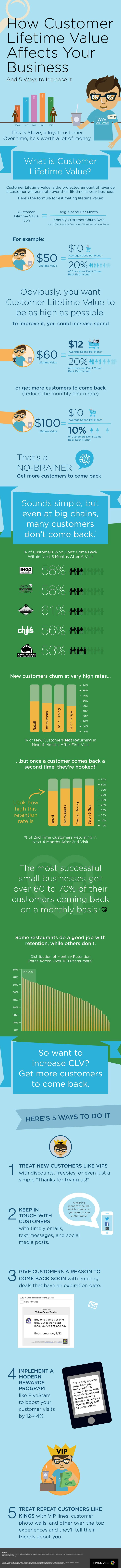 How Customer Lifetime Value Affects Your Business and 5 Ways to Increase It #infographic #Sales