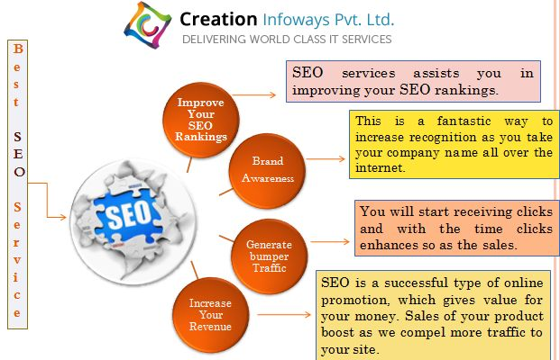 #CreationInfoways is the Top 10 SEO Service Agency Delhi that offers SEO services that include in the accumulation of different techniques and process that aspire to augment the visibility of a website by optimizing #SEO #searchengine.
