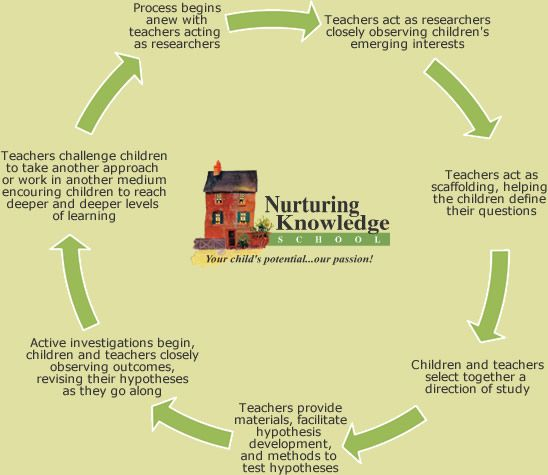 project approach in preschool 25 best ideas about emergent curriculum on 380