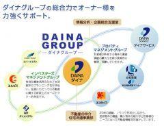 福岡県福岡市で新築分譲マンション投資向けマンションを提供する株式会社ダイナ  ダイナーグループの総合力があなたの大切な資産を守ります  ダイナグループは住に関するスペシャリスト集団を目指して不動産の資産運用を中心にさまざまな事業を展開していますそしてグループ企業間の相乗効果を発揮するために一貫性のあるマーケティング企画とスピード感溢れる業務を遂行  お客様ひとりひとりのライフプランを効果的に成し遂げメリットを最大限に広げるための細やかなサポオートを行っています   生活サポート事業  損害保険キーサービス業務用自動車のリース浄水器リースコインパーキングなど暮らしをトータルに考え21世紀の住まいに欠かせないさまざまなサービス住宅火災保険の提供さらにオーナー様には確定申告のサポートも行っています   マンションビル運営管理業  マンション管理組合の運営と多種多様なビル管理を行っています資産価値が高まる管理を目指した建物維持保全マネジメントシステムでハード面ソフト面を総合的にサポートいたします tags[福岡県]