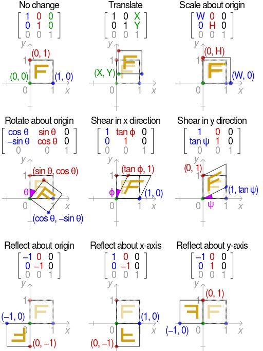 2D affine transformation matrix - Affine transformation - Wikipedia, the free…