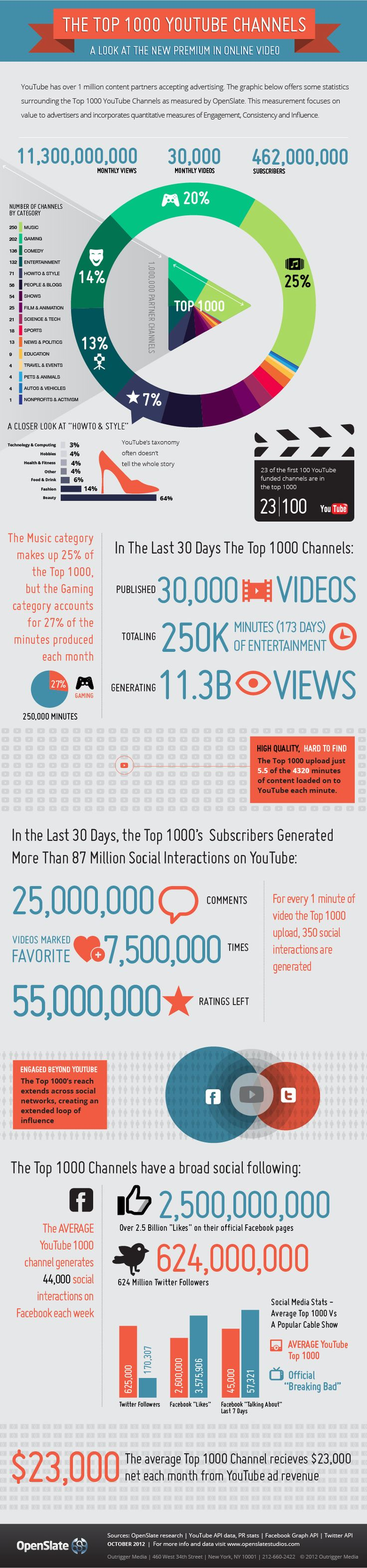 YouTube's Top 100 Channels (Infographic) | 2012 | Popular Genres Viewed/Searched