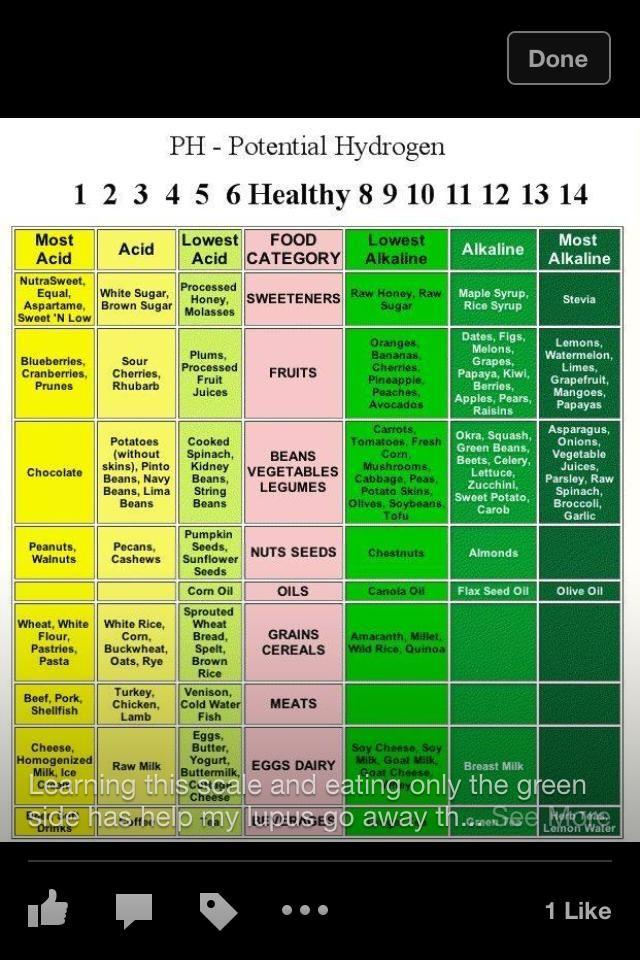 how-to-alkalize | Acidic foods, Alkaline foods, Alkaline ...