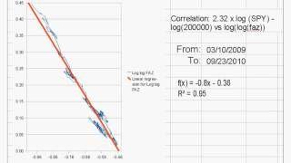 FAZ vs SPY (pretty close to S&P500 curvatures) .correlation graphs [Tags: FOREX TRADING METHODS Close Correlation curvatures graphs pretty S&P500]