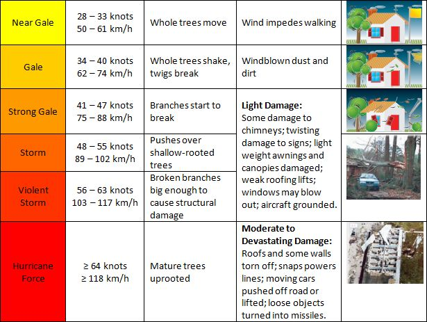 What is a fresh wind? An explanation of wind speeds and the Beaufort Scale | MetService Blog