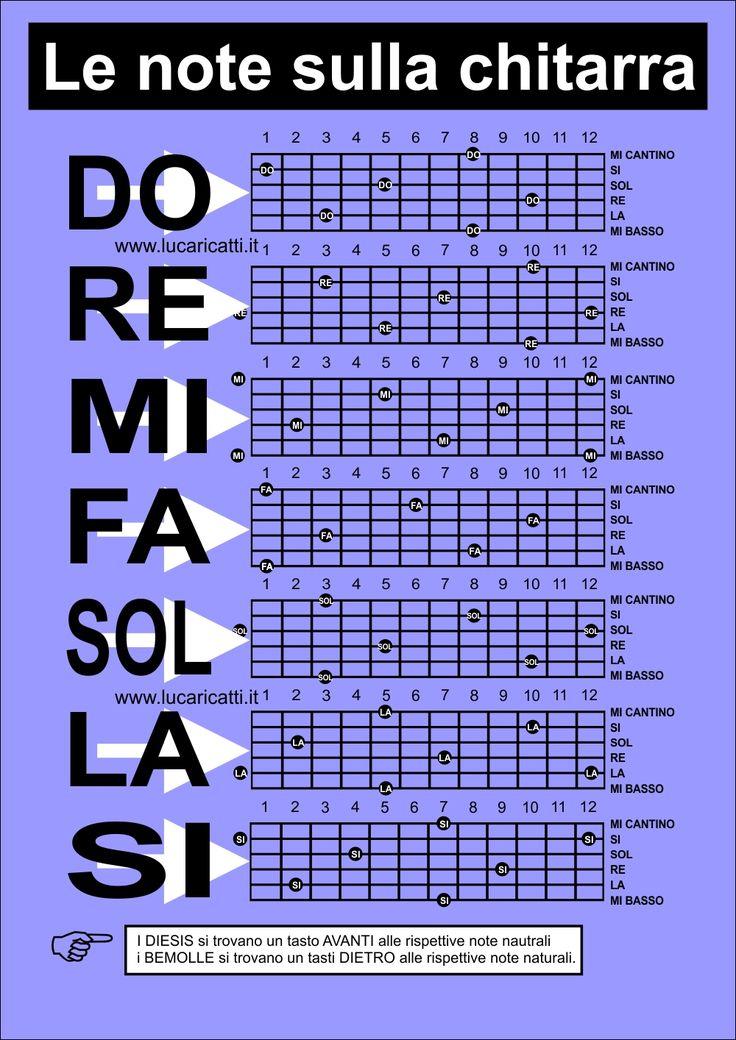 Note chitarra: un'infografica e un metodo per trovare, imparare e memorizzare la posizione delle note sulla tastiera della chitarra e riconoscerle al volo.