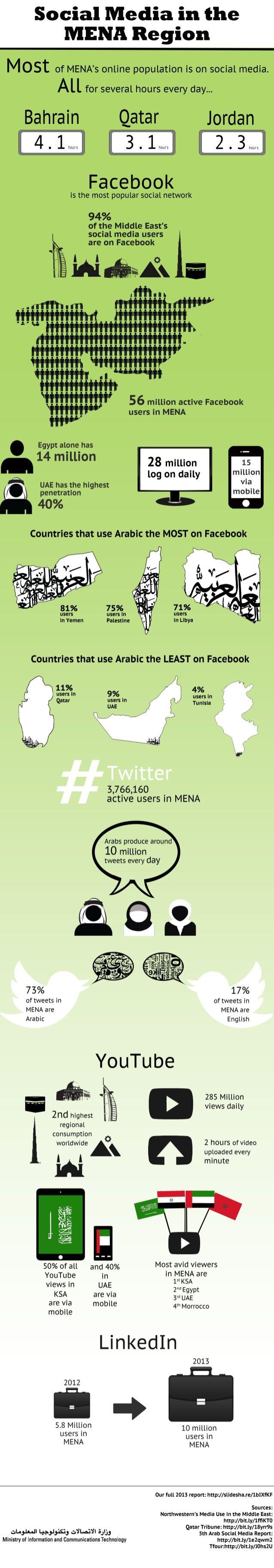 Social Media in the MENA region {iCTQatar}