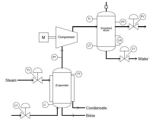 Industrial Instrumentation: Process Flow Diagrams