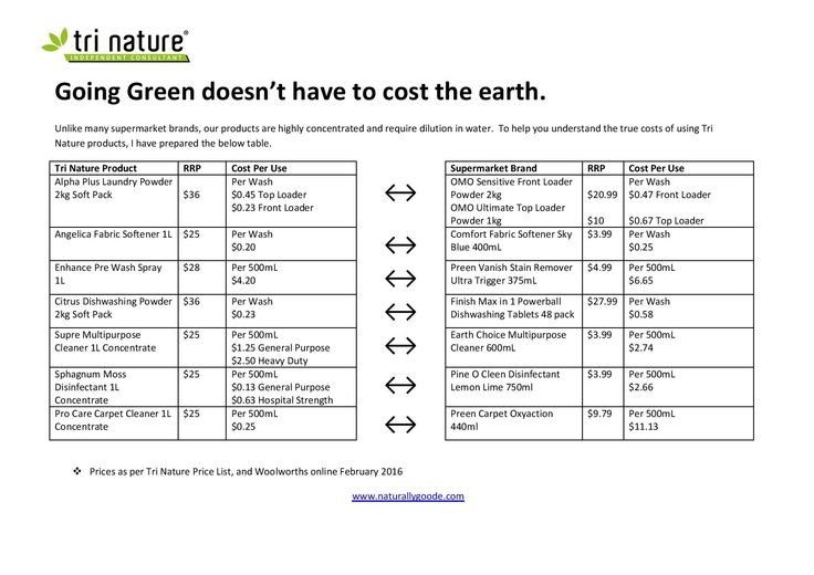 See how much you can #save by switching to Tri Nature products by looking at the cost of supermarket equivalents.  Super economical products! Just another reason to love Tri Nature products.  #savemoney #savetheplanet