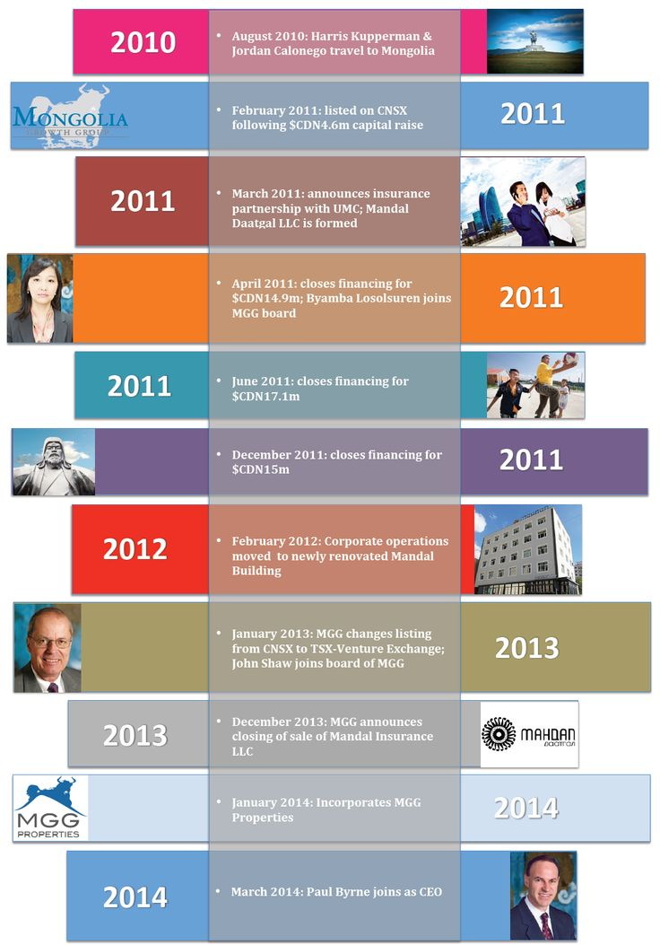 Timeline Designs Corporate History Investment In Mongolia
