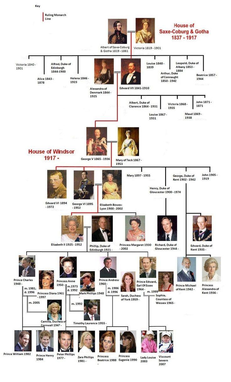 Gli Arcani Supremi (Vox clamantis in deserto - Gothian): Albero genealogico della Famiglia Reale Inglese