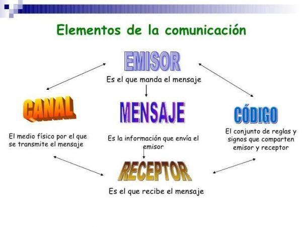 Que Es El Emisor Y El Receptor En La Comunicacion Elementos De La Comunicacion Comunicacion Sustantivos Y Adjetivos