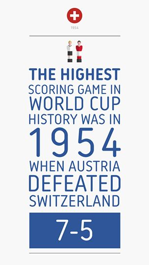 Fact #3 Get ready for the #WorldCup with #GolerApp #fifa who will be the highest scoring team this year? #Brazi2014 http://tinyurl.com/oddufg3