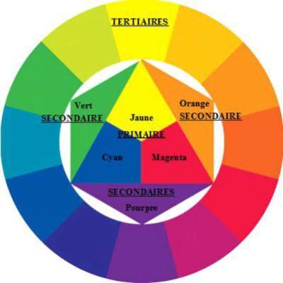 Cercle chromatique                                                                                                                                                                                 Plus